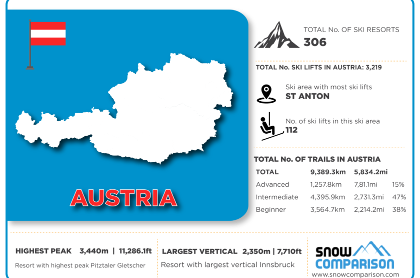 Austria ski resorts infographic
