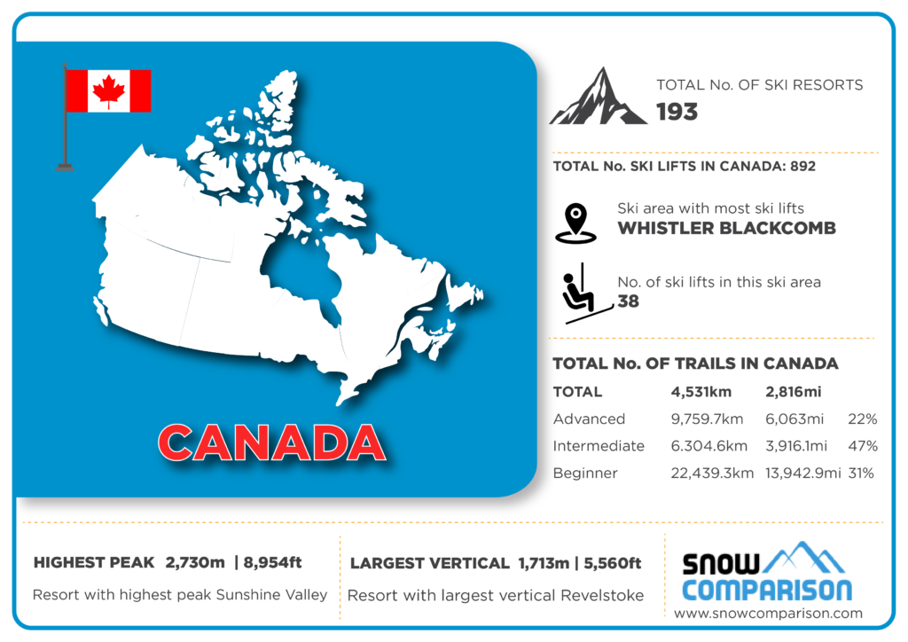 Canada ski resorts infographic