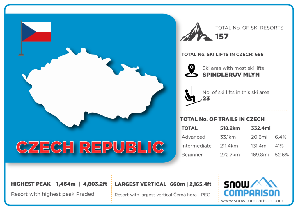 Czech Republic ski resorts infographic