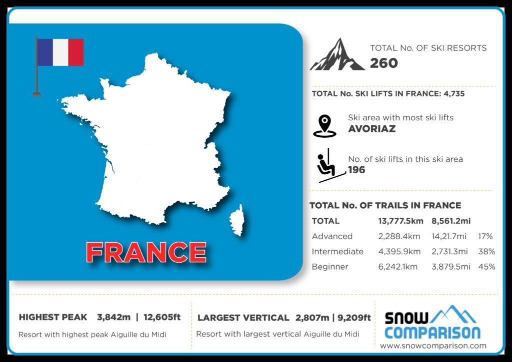 France ski resorts infographic
