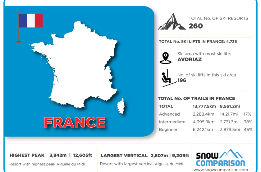 France ski resorts infographic