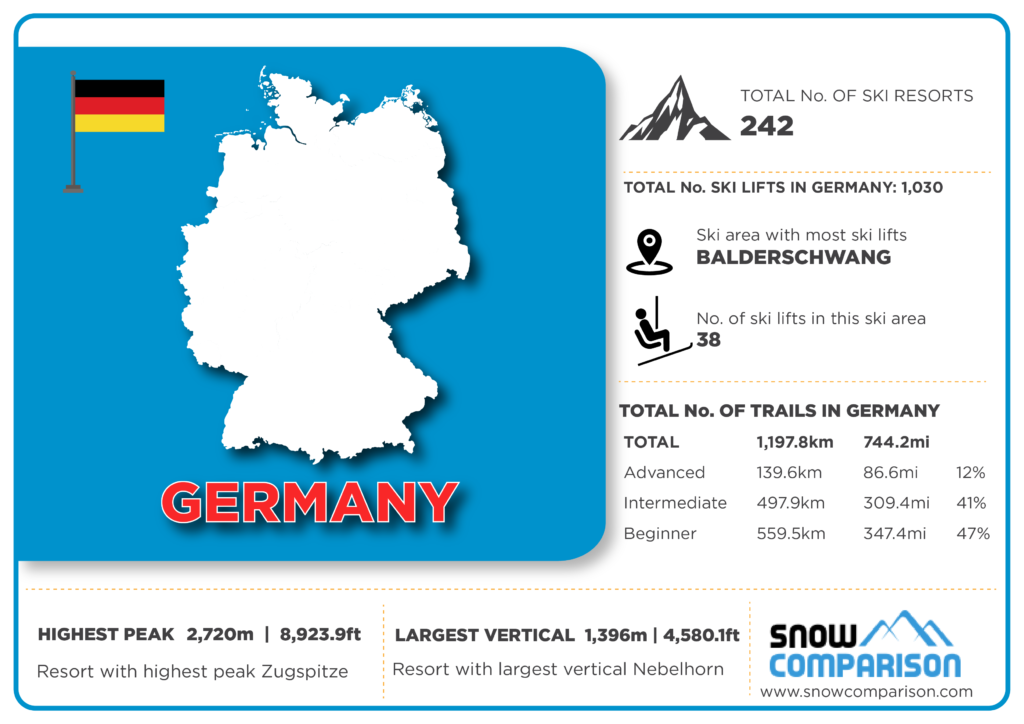 Germany ski resorts infographic