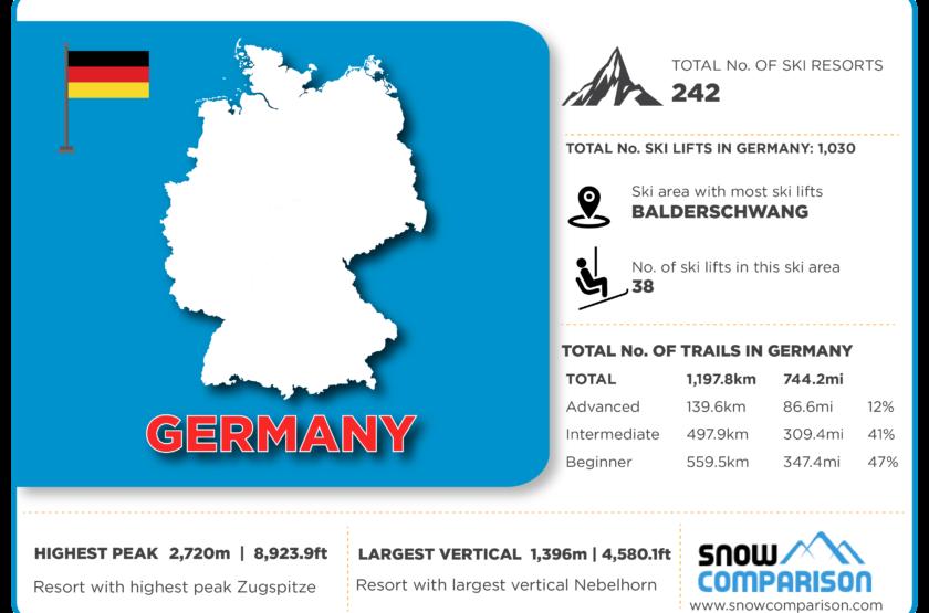 Germany ski resorts infographic