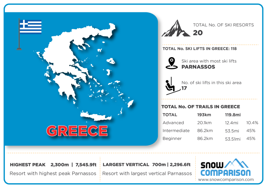 Greece ski resorts infographic