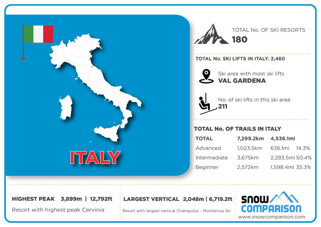 Italy ski resorts infographic