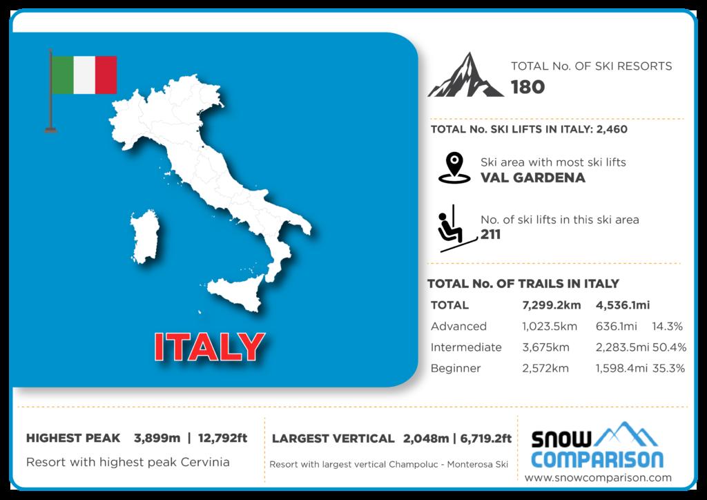 Italy ski resorts infographic