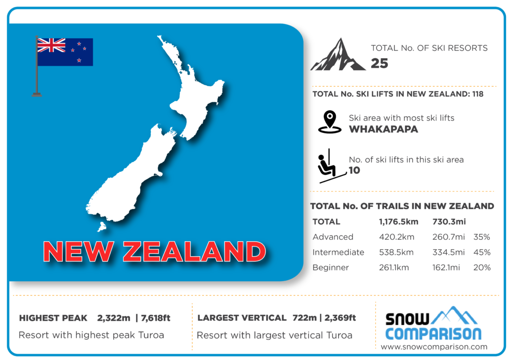 New Zealand ski resorts infographic