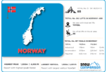 Norway ski resorts infographic