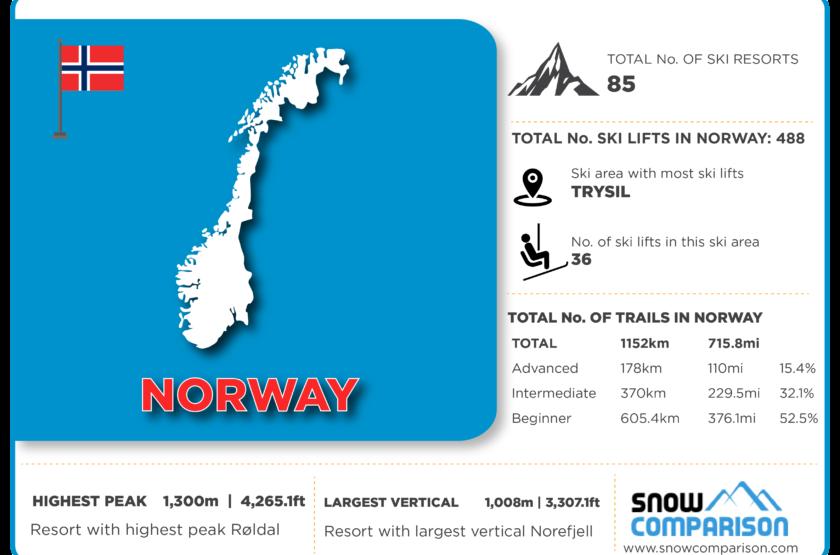 Norway ski resorts infographic