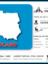 Poland ski resorts infographic