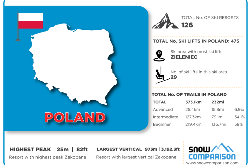 Poland ski resorts infographic