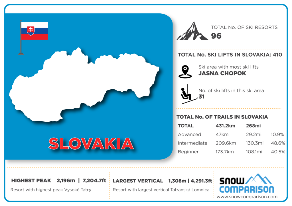 Slovakia ski resorts infographic