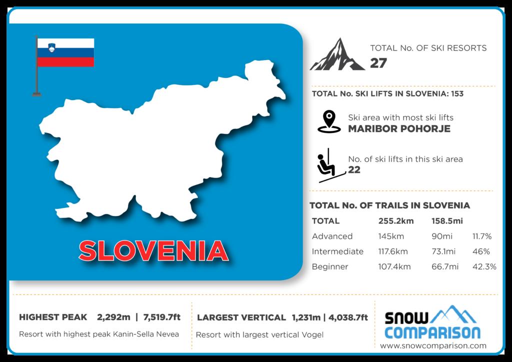 Slovenia ski resorts infographic