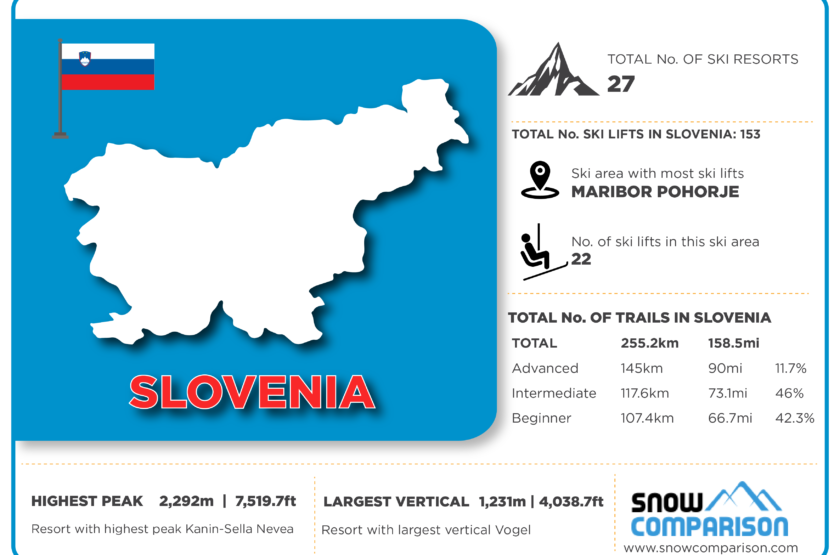 Slovenia ski resorts infographic