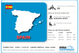 Spain ski resorts infographic