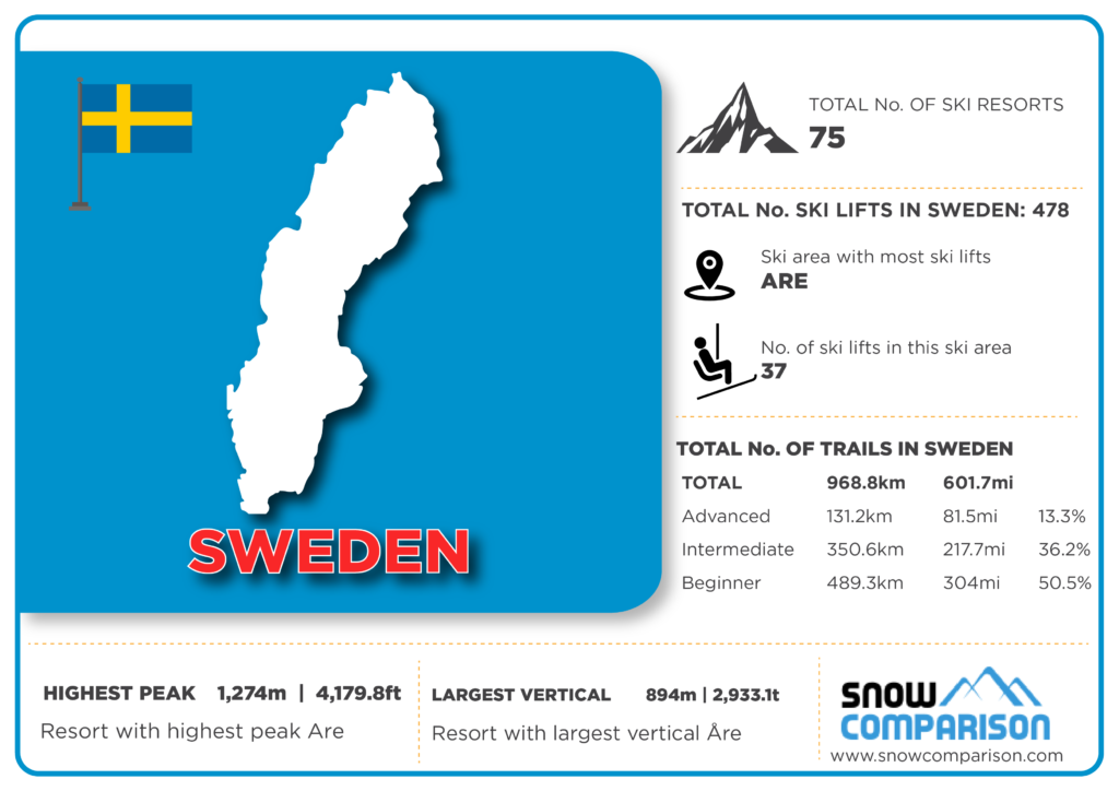 Sweden ski resorts infographic