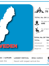 Sweden ski resorts infographic