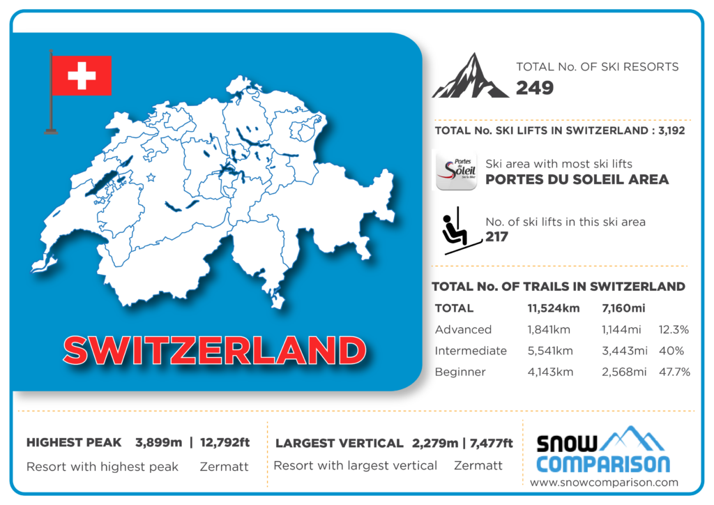Switzerland ski resorts infographic