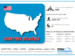 United States ski resorts infographic
