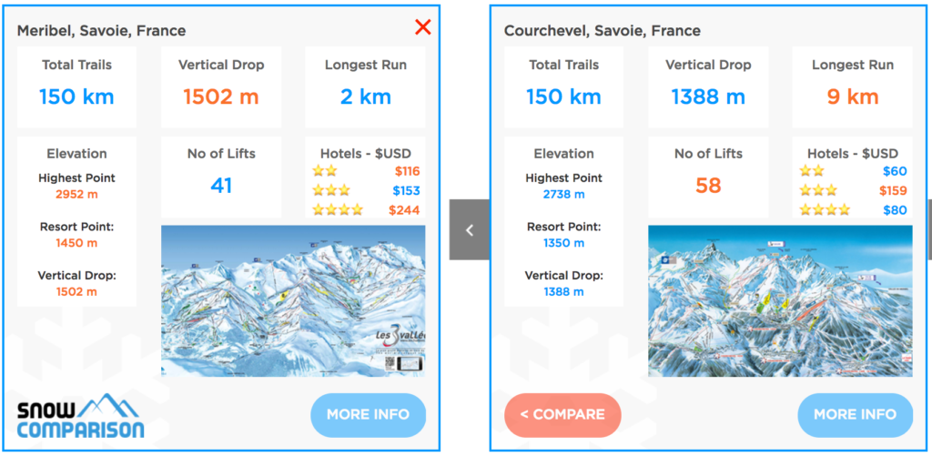 Compare Meribel ski resort and Courchevel ski resort in les 3 vallees