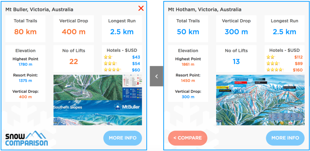 Compare Mt Hotham ski resort and Mt Buller ski resort Australia