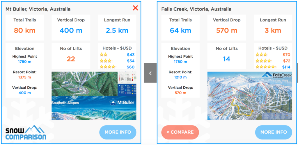 Compare Mt Buller ski resort and Falls Creek ski resort Australia