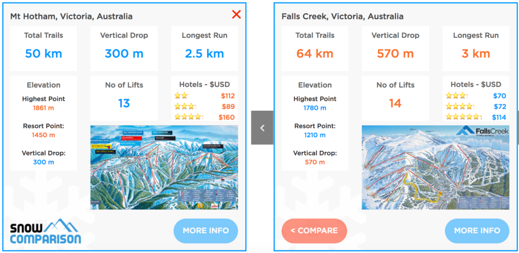 Compare Falls Creek ski resort and Mt Hotham ski resort Australia